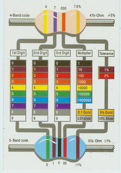 Fargekode Motstand Kalkulator Hjem Lys